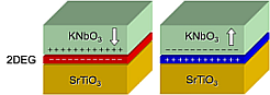 Effect of ferroelectric polarization on 2DEG at the oxide interface