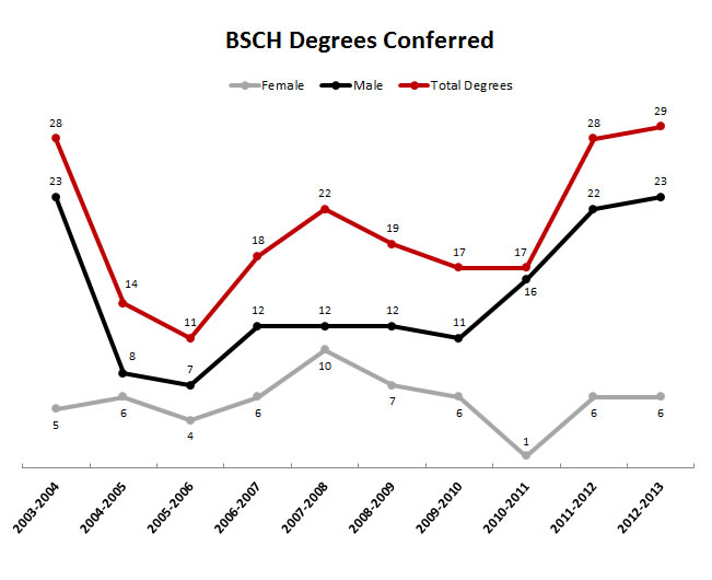 BSCH Degrees Conferred Chart