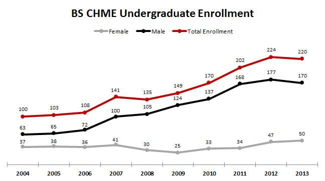 BS CHME Undergraduate Enrollment Chart