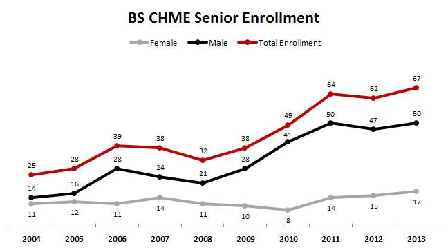 BS CHME Senior Enrollment Chart