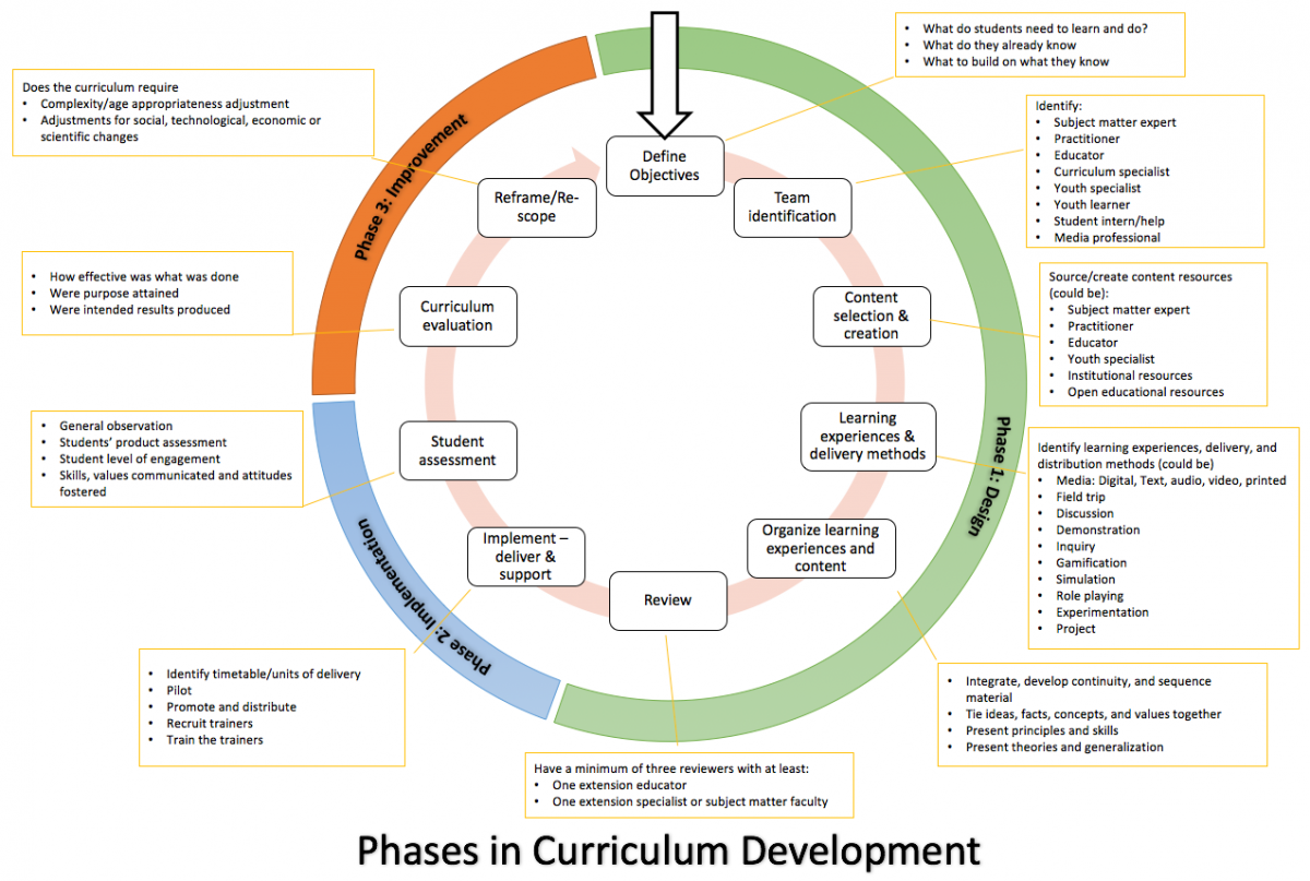 Iterative Process For Developing And Implementing A Curriculum Designlab21 Nebraska