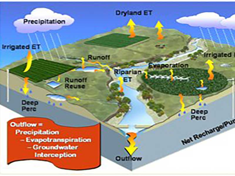 Mapping Evapotranspiration